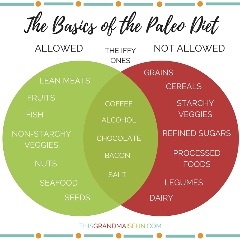 "Exactly what is the paleo diet? Hopefully after reading this, you can nod along with your friends and know what they mean when they say, ""I'm going Paelo."""